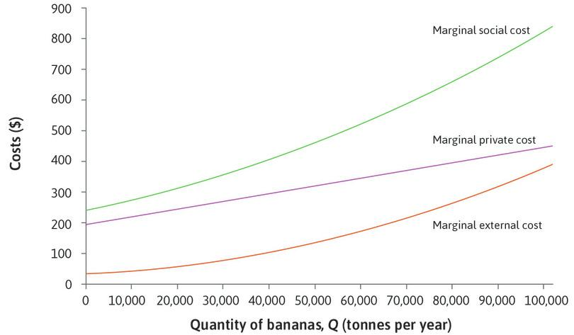 The marginal social cost: Adding together the MPC and the MEC, we get the full marginal cost of banana production: the **marginal social cost (MSC)**{:data-term='marginal social cost (MSC)'}. This is the green line in the diagram.