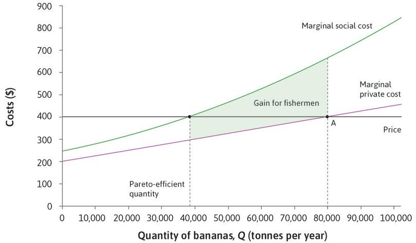 The status quo: The situation before bargaining is represented by point A, and the Pareto-efficient quantity of bananas is 38,000 tonnes. The total shaded area shows the gain for fishermen if output is reduced from 80,000 to 38,000 (that is, the reduction in the fishermen's costs).