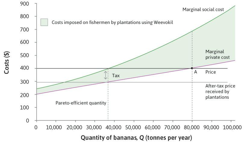 Tax = MSC – MPC: If the government puts a tax on each tonne of bananas produced equal to $105, the marginal external cost, then the after-tax price received by plantations will be $295.