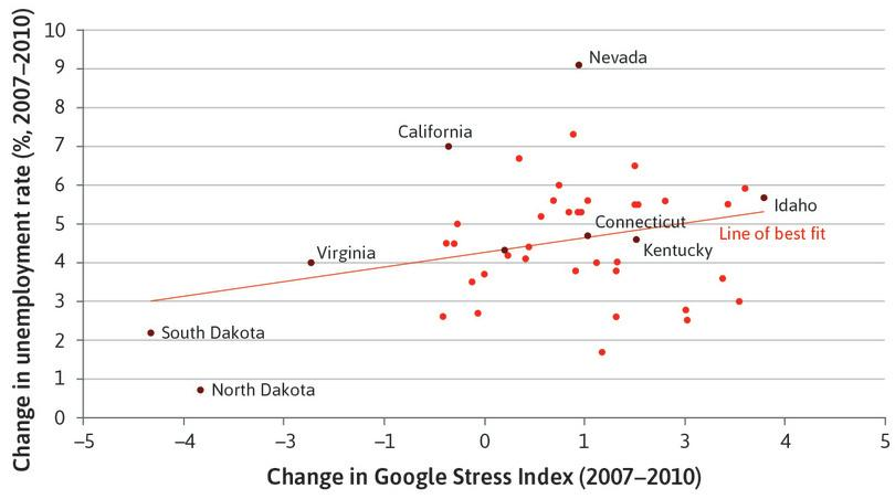 Changes in unemployment and wellbeing during the financial crisis: Evidence from the US states (2007–2010).