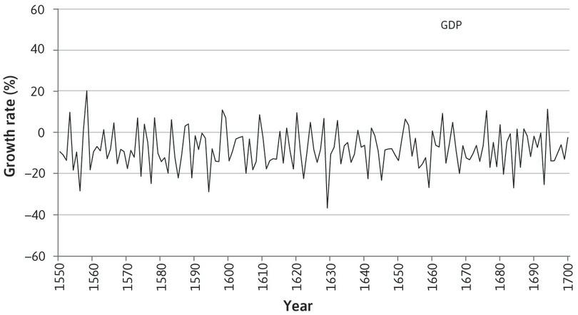 GDP growth between 1550 and 1700: The figure shows the growth rate of real GDP and its three main sectors at this time.