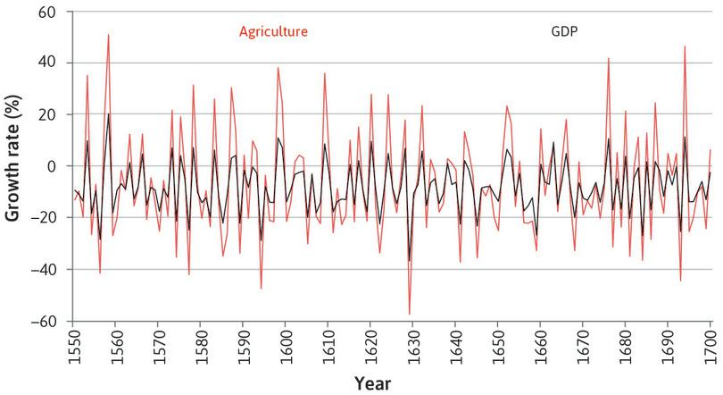 Agriculture: Clearly the agricultural sector is much more volatile than other sectors.