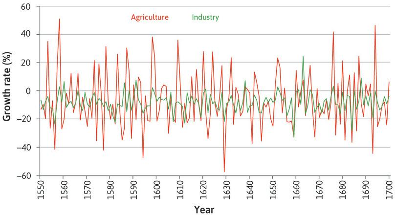 Industry: In this period the average difference in the output of the agricultural sector from one year to the next is three times larger than that of the industrial sector…