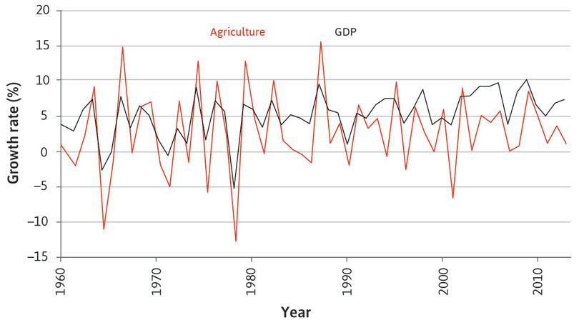 The role of agriculture in the fluctuations of the aggregate economy in India (1961–2014).