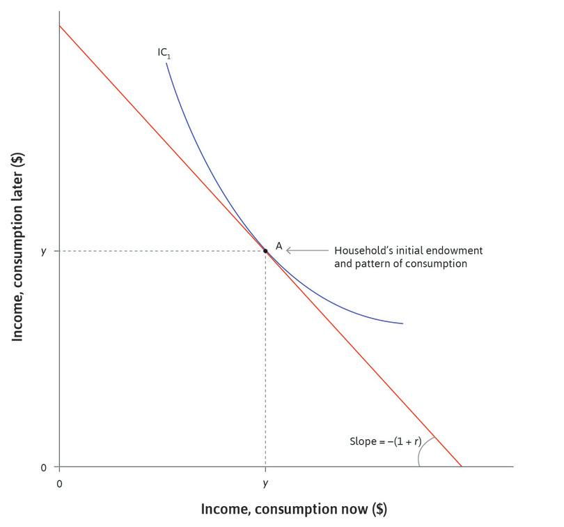 Preference for smoothing: Assume that the household prefers to consume the same amount each period, shown by the point A where the indifference curve is tangent to the budget constraint.