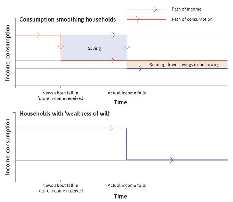 Consumption smoothing: The red line in the top panel shows the consumption path for a consumption-smoothing household. When it receives news of the imminent fall in income, it immediately starts saving to supplement consumption when income falls.