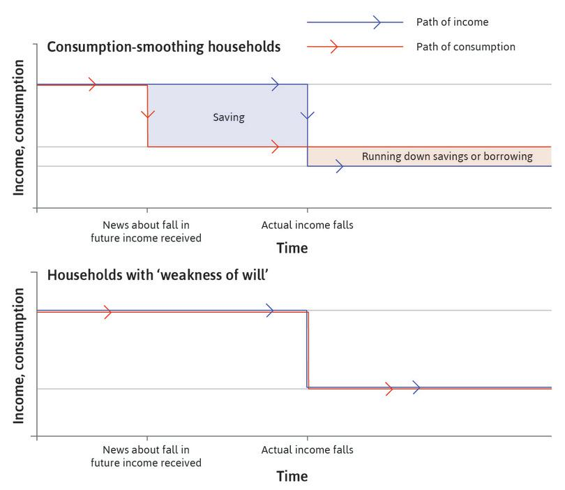 Consumption when households are weak-willed: An anticipated fall in income.
