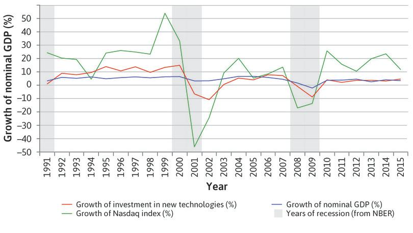 Investment in new technologies and the dotcom bubble (1991–2015).