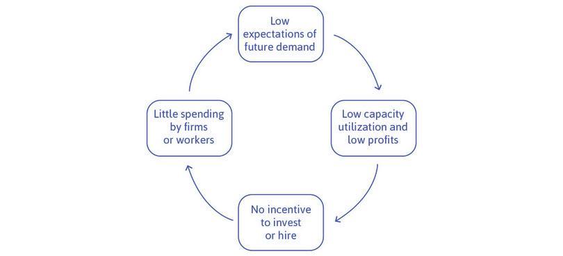 Negative expectations of future demand create a vicious circle.