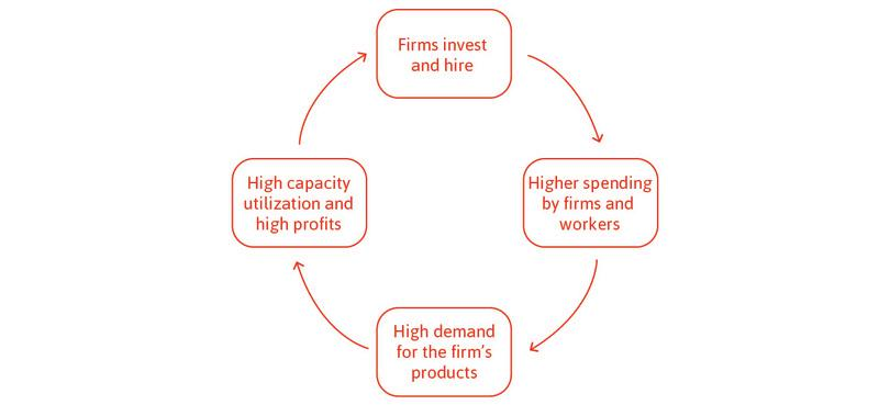 Positive expectations of future demand create a virtuous circle.