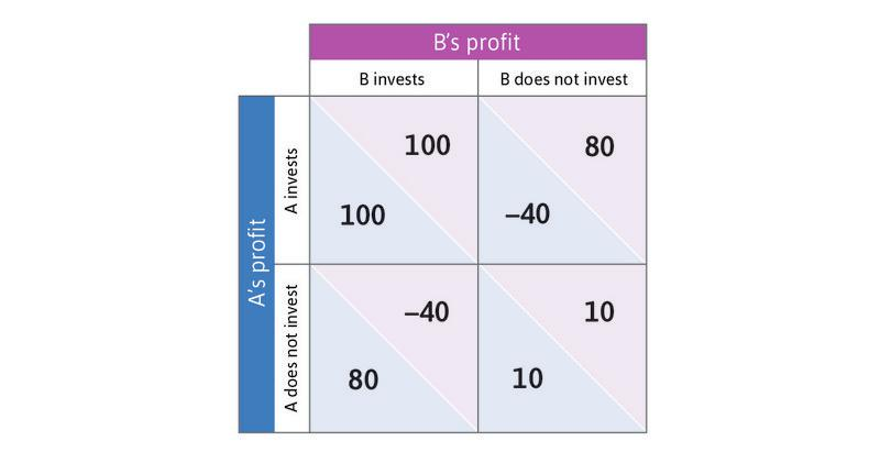 Investment decisions as a coordination game.