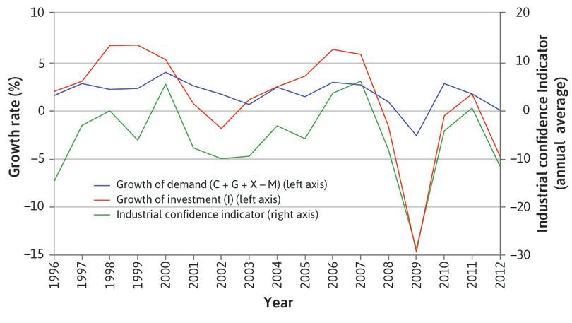 Investment and business confidence in the Eurozone (1996–2012).