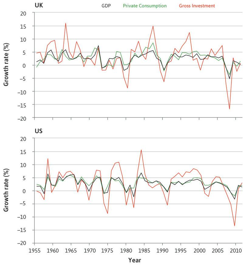 Growth rates of consumption, investment, and GDP in the UK and US, per cent per annum (1956–2012).