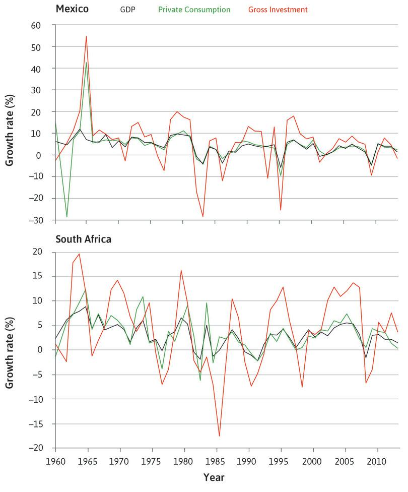 Growth rates of consumption, investment, and GDP in Mexico and South Africa (1961–2012).