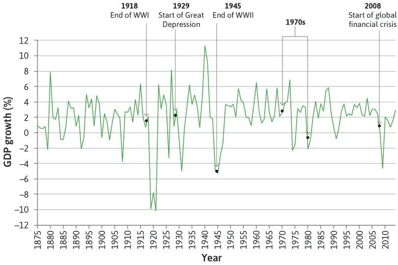 UK GDP growth (1875–2014).