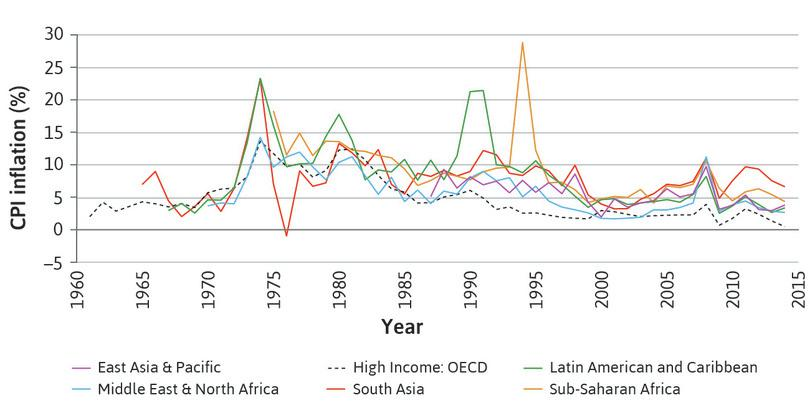 Inflation levels and volatility in high- and low-income economies.