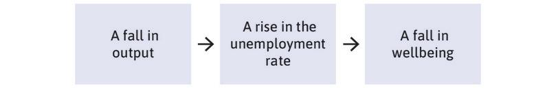 A fall in output growth → A rise in the unemployment rate → A fall in wellbeing