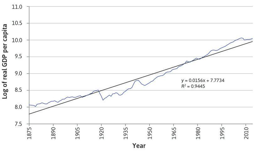 the natural log of UK real GDP per capita between 1875 and 2014