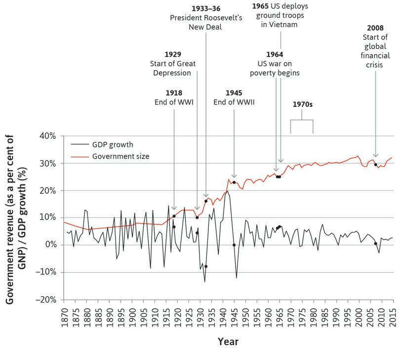 Fluctuations in output and the size of government in the US (1870–2015).