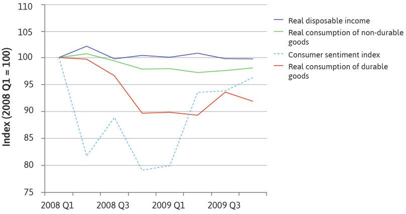 Fear and household consumption in the US during the global financial crisis (2008 Q1–2009 Q4).
