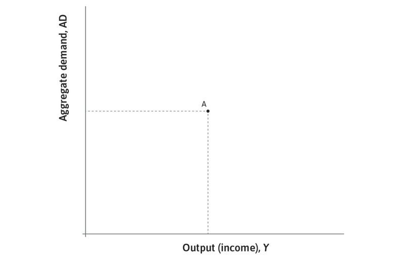 Goods market equilibrium: Point A is called a **goods market equilibrium**{:data-term='goods market equilibrium'}: the economy will continue producing at that output level unless something changes spending behaviour.