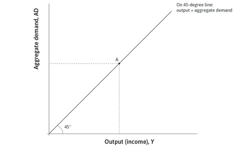 The 45-degree line: The 45-degree line from the origin of the diagram shows all the combinations in which output is equal to aggregate demand, meaning the economy is in goods market equilibrium.