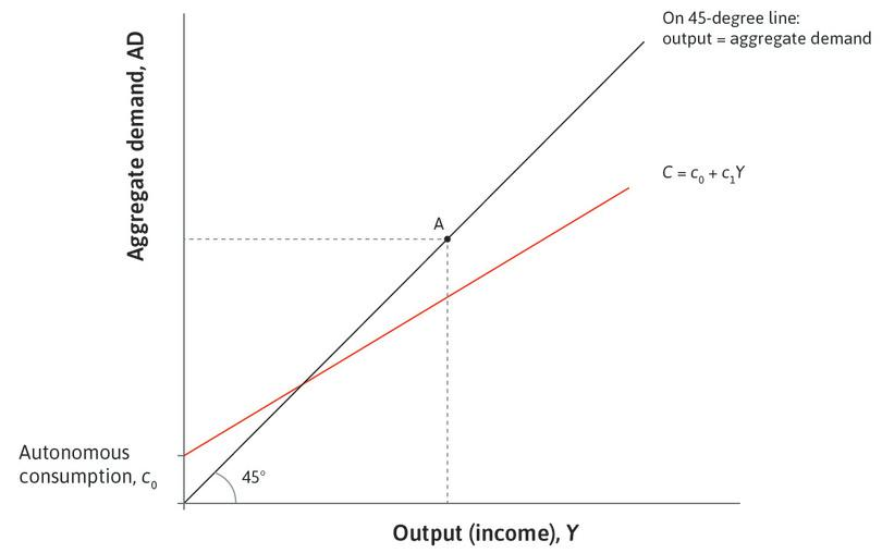 Consumption: The first component of aggregate demand is consumption, which is represented by the consumption line introduced in Figure 14.2.