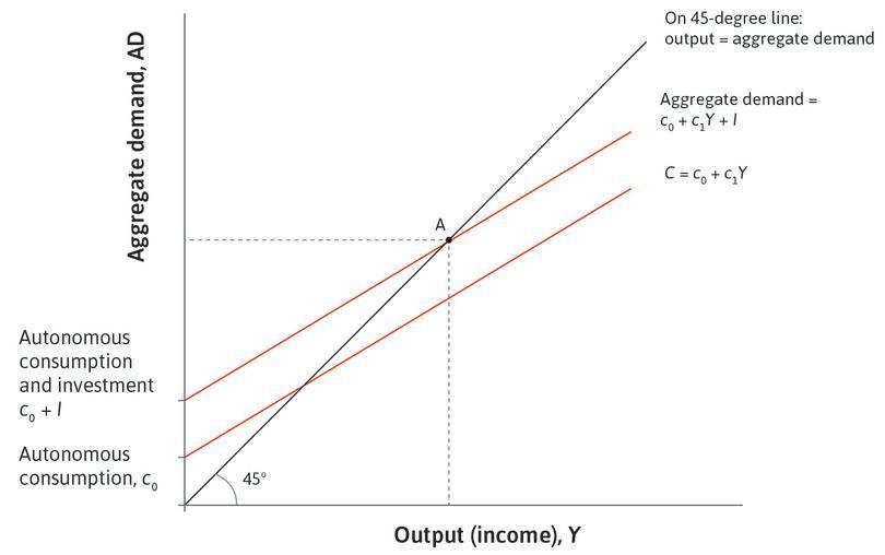 Goods market equilibrium: The multiplier diagram.