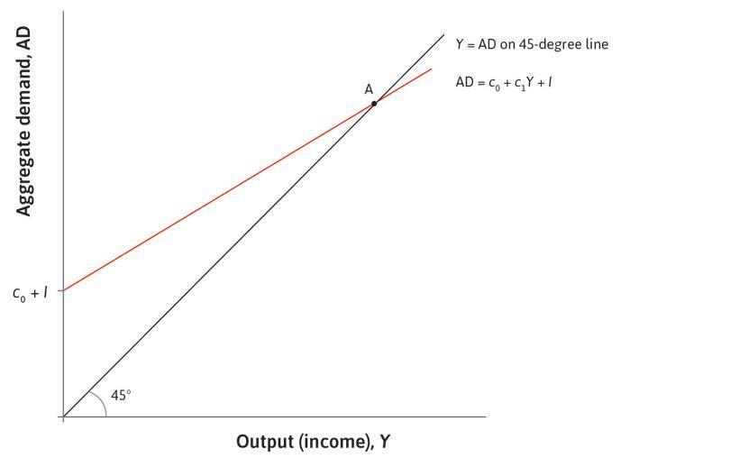 Goods market equilibrium: The economy starts at point A, in goods market equilibrium.