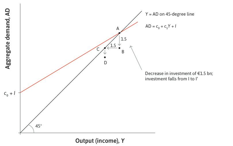 A fall in consumption: Once households' incomes fall, they reduce their consumption, because they may be credit-constrained. The consumption equation tells us that this kind of behaviour initially leads to a fall in aggregate consumption of 0.6 times the fall in income. This is the distance from point C to point D.