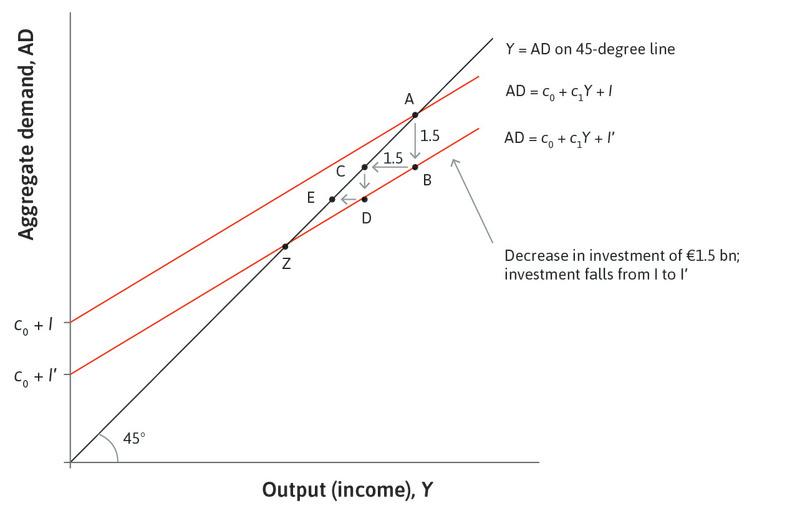 The new aggregate demand line: This goes through point Z and shows the new goods market equilibrium of the economy following the investment shock.