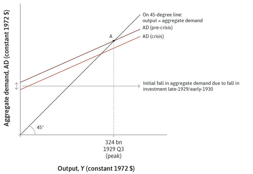 A fall in investment: This shifts the aggregate demand curve from the pre-crisis to the crisis level.