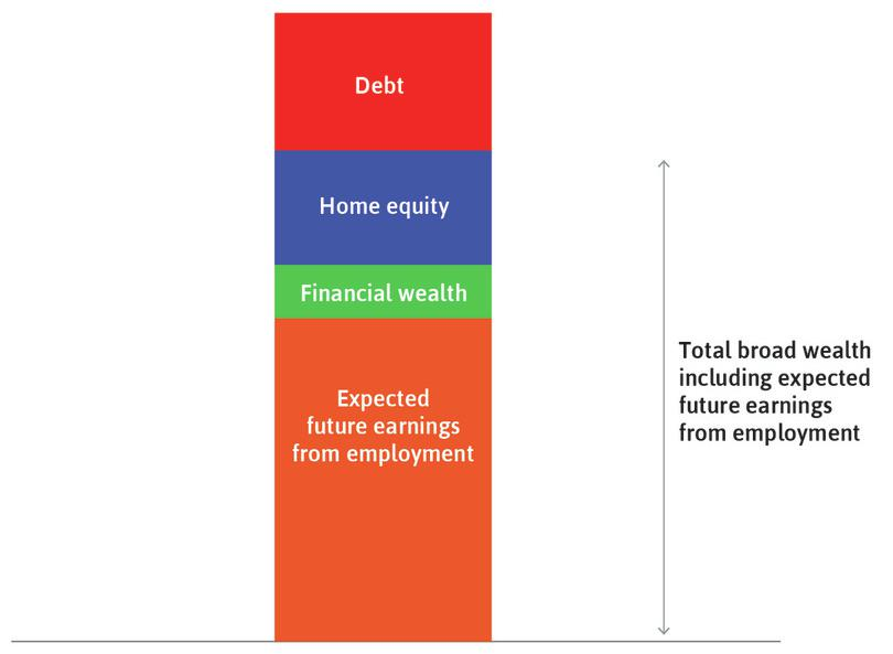 Households also hold debt: This is shown by the red rectangle.