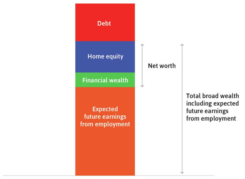 The household's net worth: Also called material wealth. We find it by taking the total assets (excluding expected future earnings), which is the value of the house plus financial wealth, and then subtracting the debt it owes.