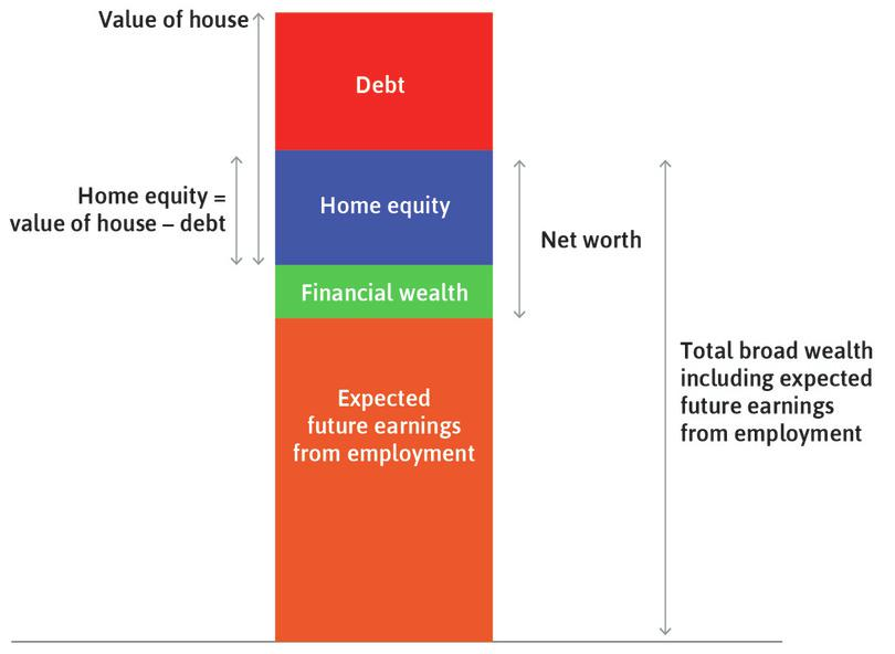 The value of the house: This is equal to the household's **equity**{:data-term='equity'} in the house, plus what it owes to the bank (the mortgage).