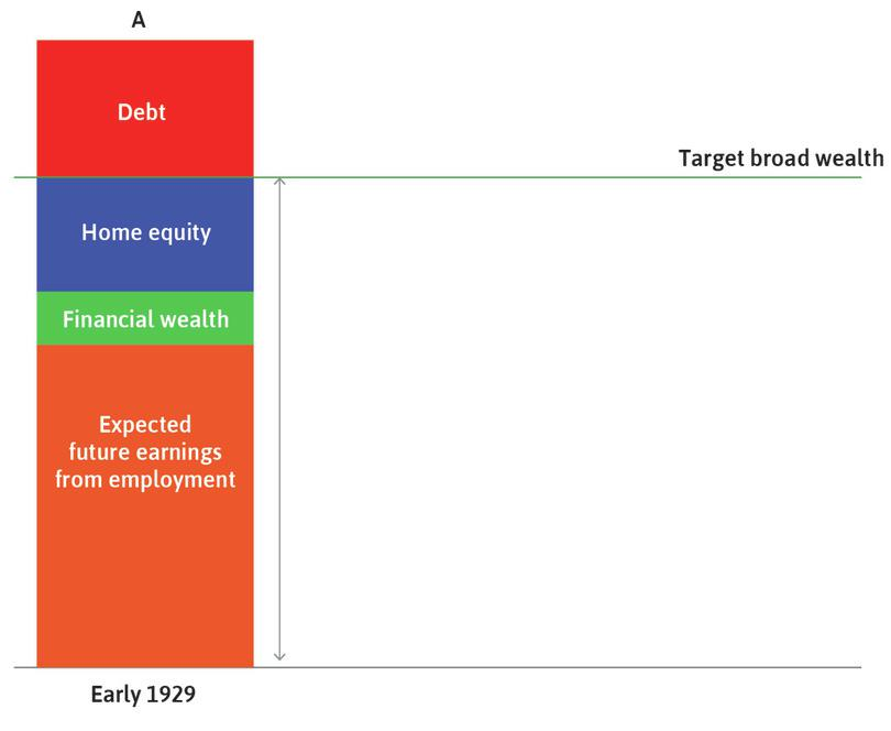 Before the Depression: Households are making consumption decisions in line with their expectations about their net worth and future earnings from employment. This is shown by the fact that total wealth is equal to target wealth.