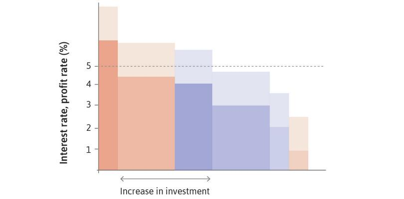 The aggregate economy, where the expected rate of profit rises for a given set of projects (supply effect).