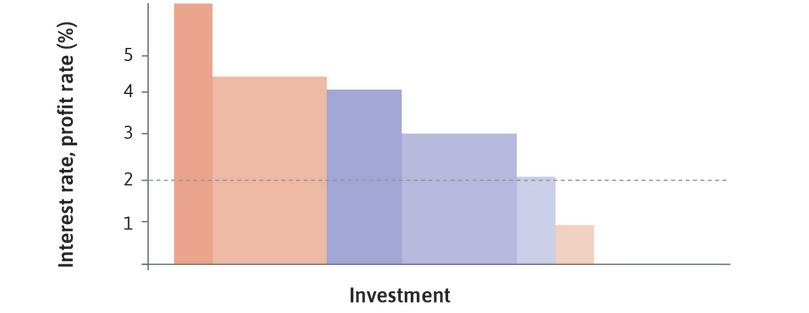 Interest rate at 2%: With the interest rate equal to 2%, and the initial desired capacity, investment is shown by the darker coloured blocks.