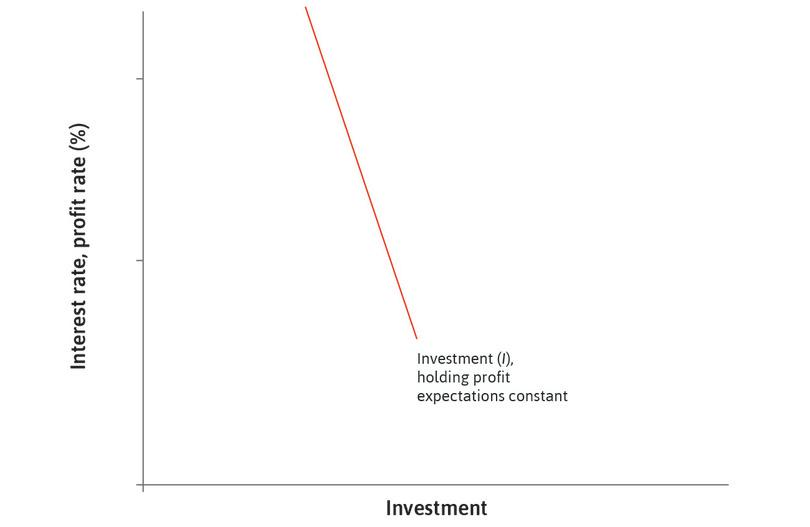 Potential investment projects: In an economy with many thousands of firms, all their potential investment projects are represented by a downward-sloping aggregate investment function.