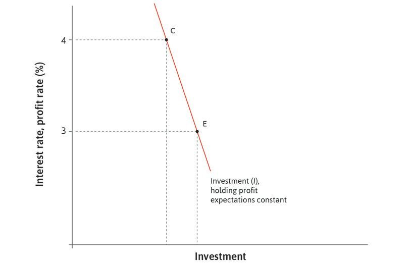 Investment increases: In response to a fall in the interest rate, investment increases from C to E.