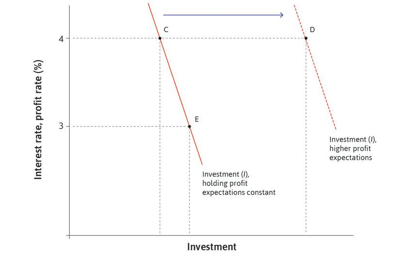 Aggregate investment function: Effects of the interest rate and profit expectations.