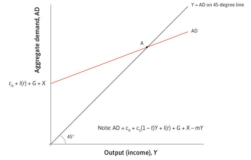 Goods market equilibrium: The economy starts at point A in goods market equilibrium, at which aggregate demand is equal to output.