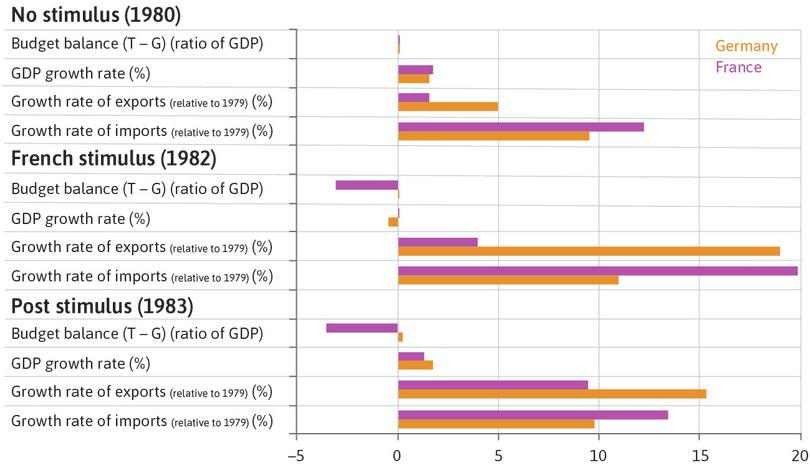Successes and failures of the French fiscal stimulus (1980–1983).