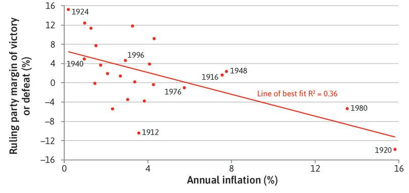 inflation deflation and unemployment relationship problems