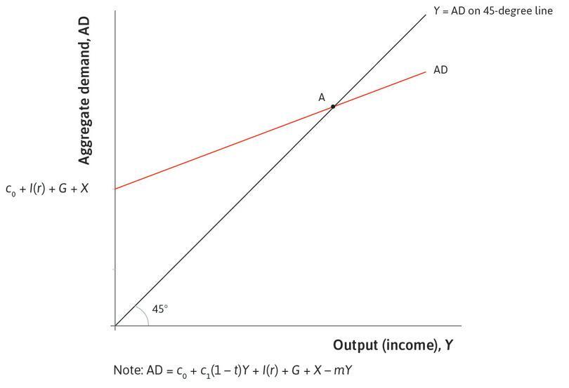 Goods market equilibrium: The economy starts in goods market equilibrium at point A.