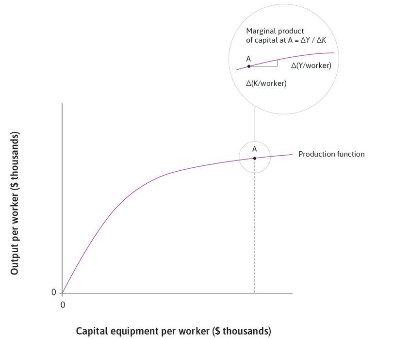 The marginal product of capital: The magnified section at point A shows how the marginal product of capital is calculated: it is the slope of the tangent to the production function at A.