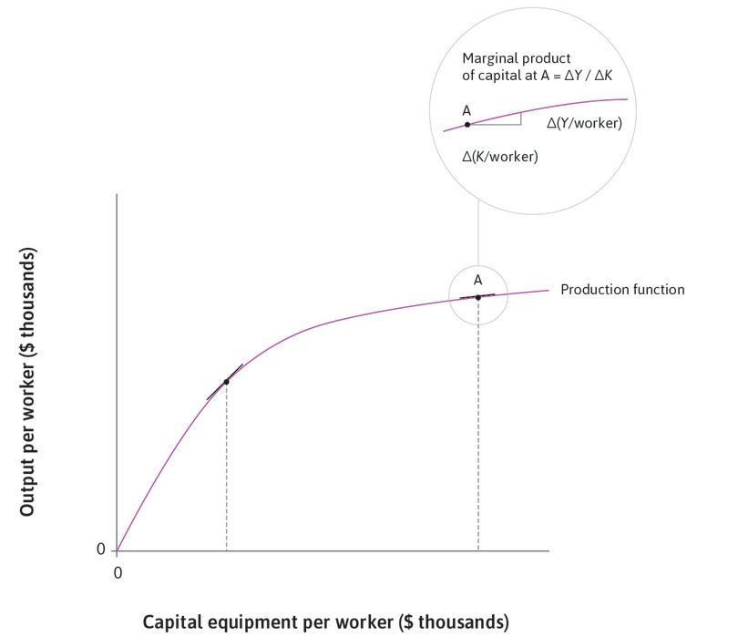 Higher capital intensity: The marginal product of capital is falling as we move along the production function to higher capital intensity.