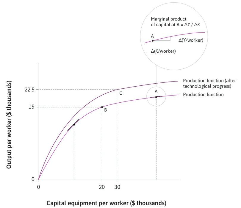 After technological progress: Consider point C on the new production function (after technological progress), at which capital per worker has risen to $30,000 and output per worker has risen to $22,500.