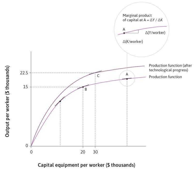 The slope of the production function: We have chosen point C so that the slope of the production function, and therefore the marginal product of capital, is the same as at point B.