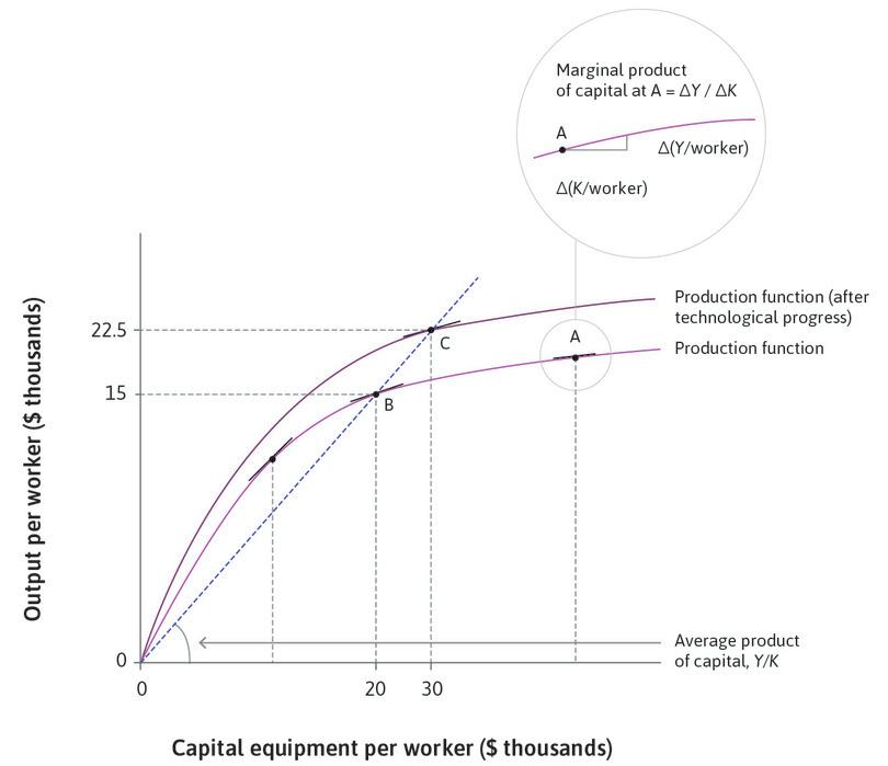 The economy's production function and technological progress.